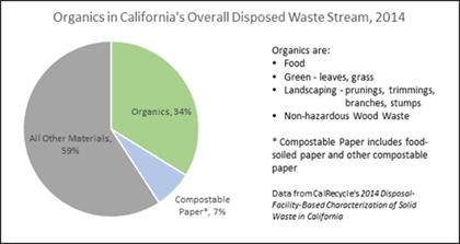 Organics in California's Overall Disposed Waste Stream, 2014 pie graphic